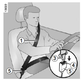 manuel du conducteur renault kangoo ceintures de s curit faites connaissance avec votre v hicule. Black Bedroom Furniture Sets. Home Design Ideas